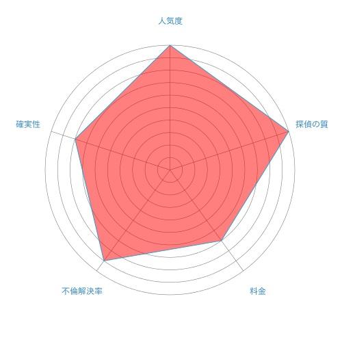 東京探偵社ALG(旧東京探偵社AI)の評価
