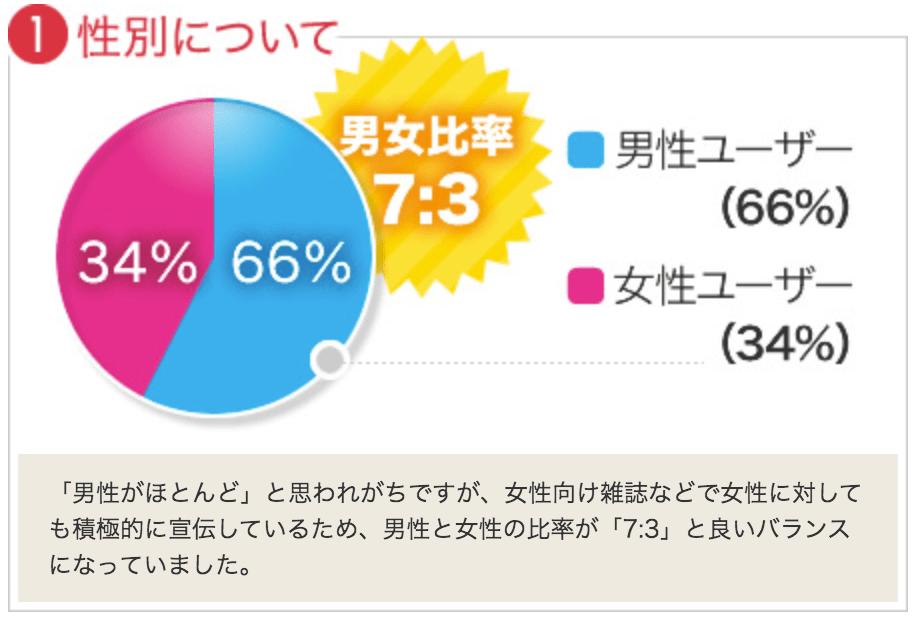 利用者の性別の割合