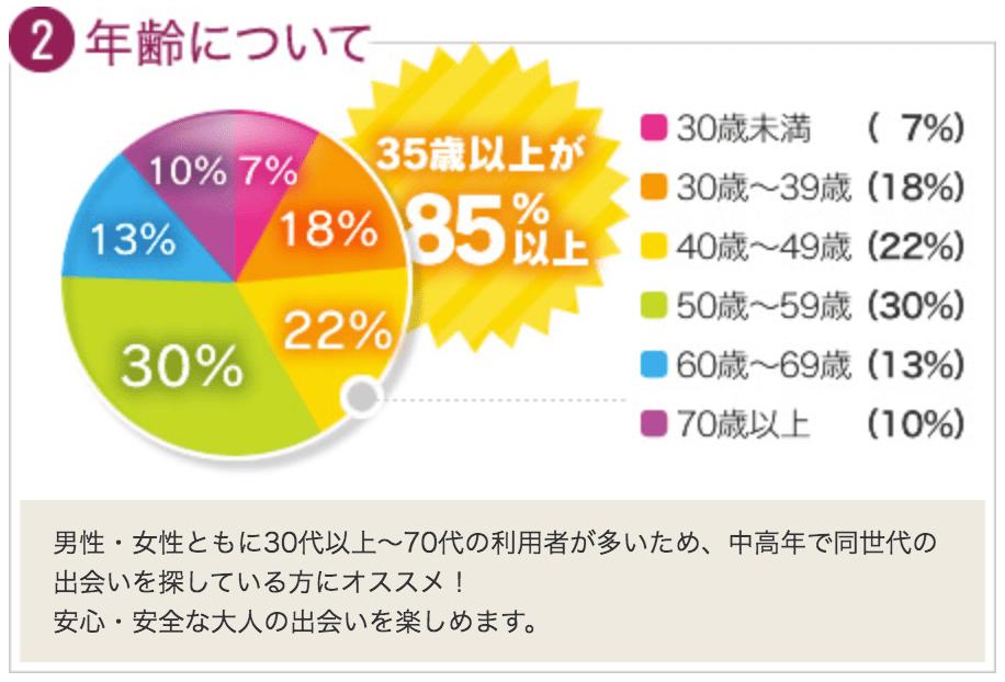 利用者の年齢の割合