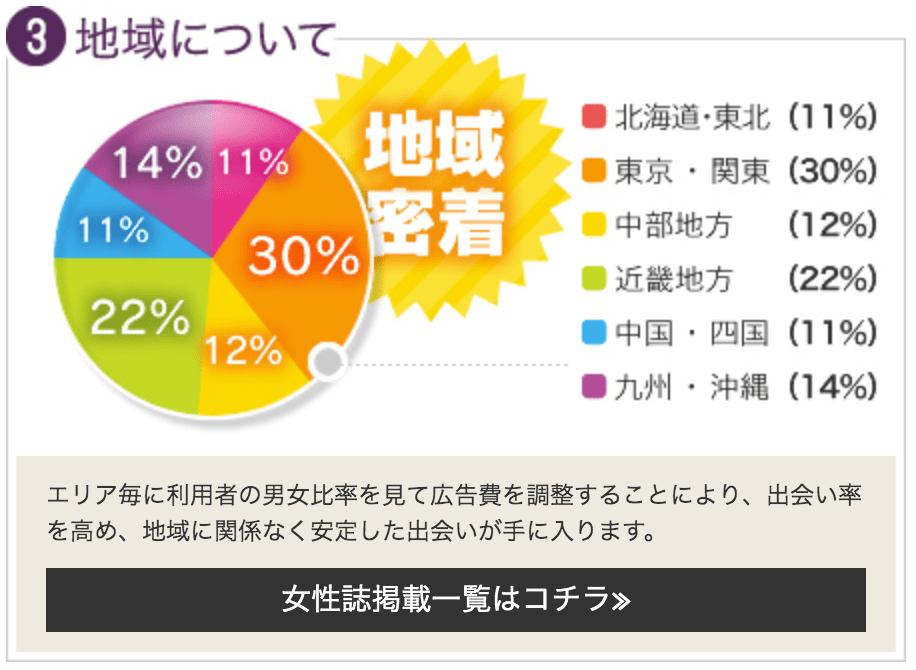 利用者の地域の割合
